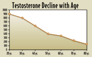 Testosterone levels by age.