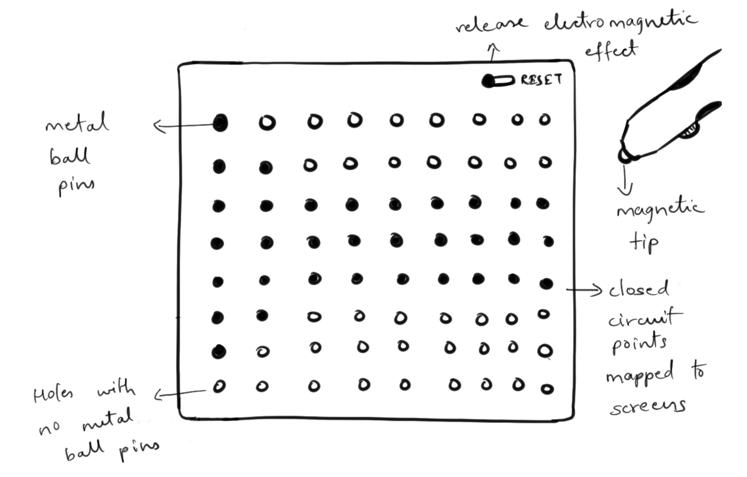 Image showing metal ball concept in which users use a magnetic tip enabled pen to draw. The pin attracts metal balls in circular slots. This allows visually impaired users to perceive diagrams.