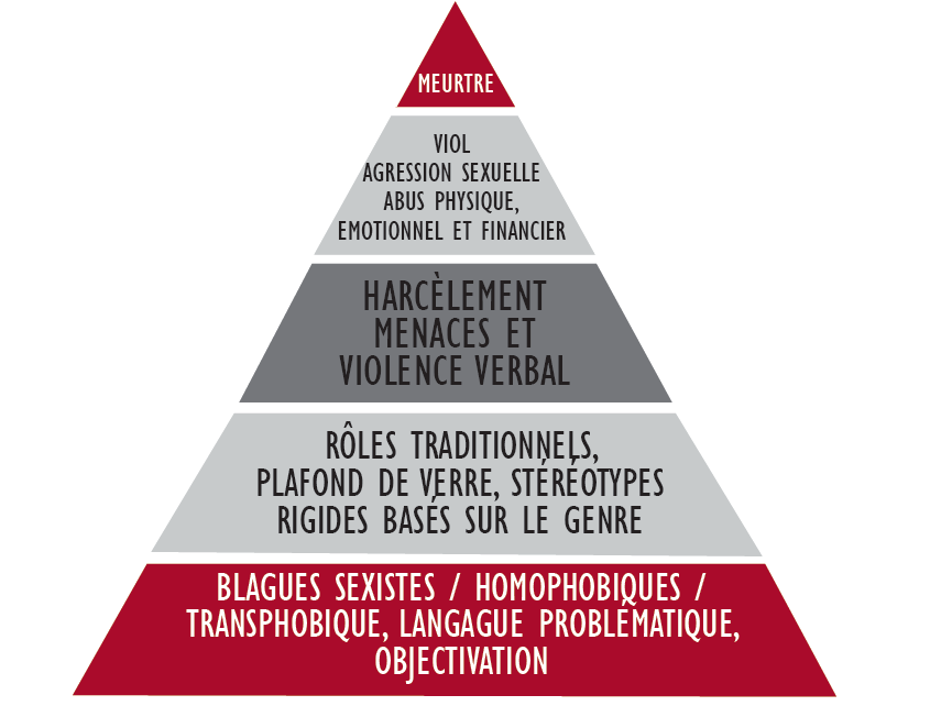 La pyramide de la violence