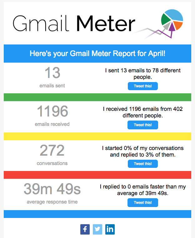 The new Gmail Meter email report