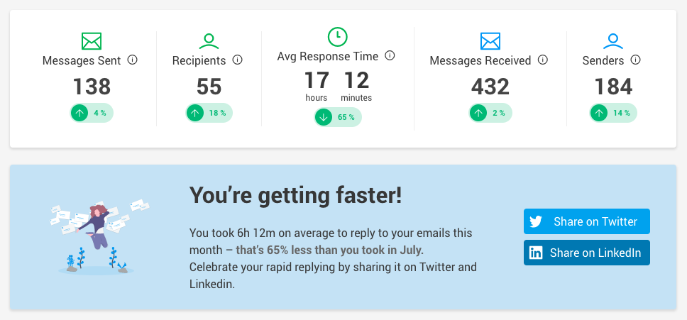 Email Meter Summary with metrics, all positive