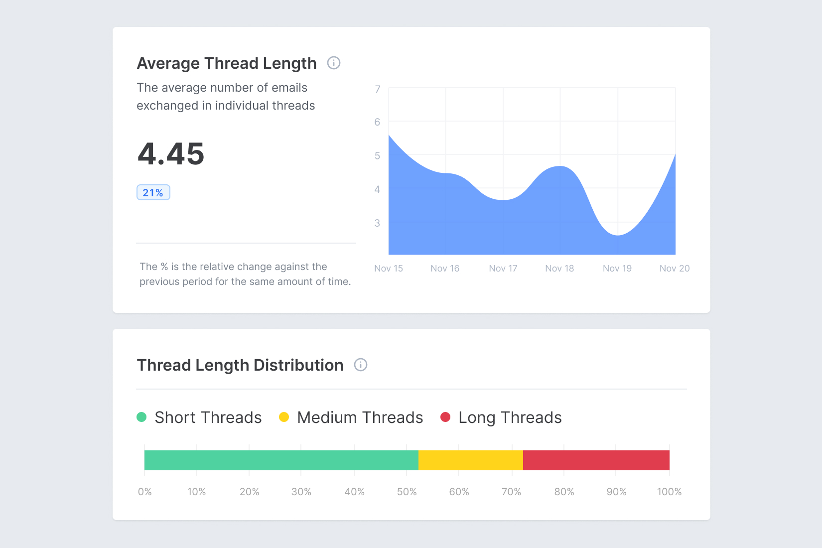 Screenshot of Email Meter, showing graphics and metrics of Average Thread Length and Thread Length Distribution