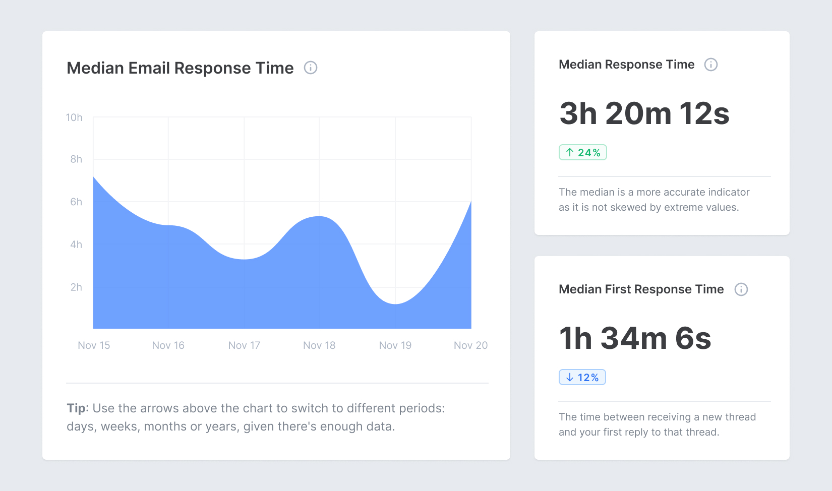 Screenshot of Email Meter, showing different email analytics regarding response times