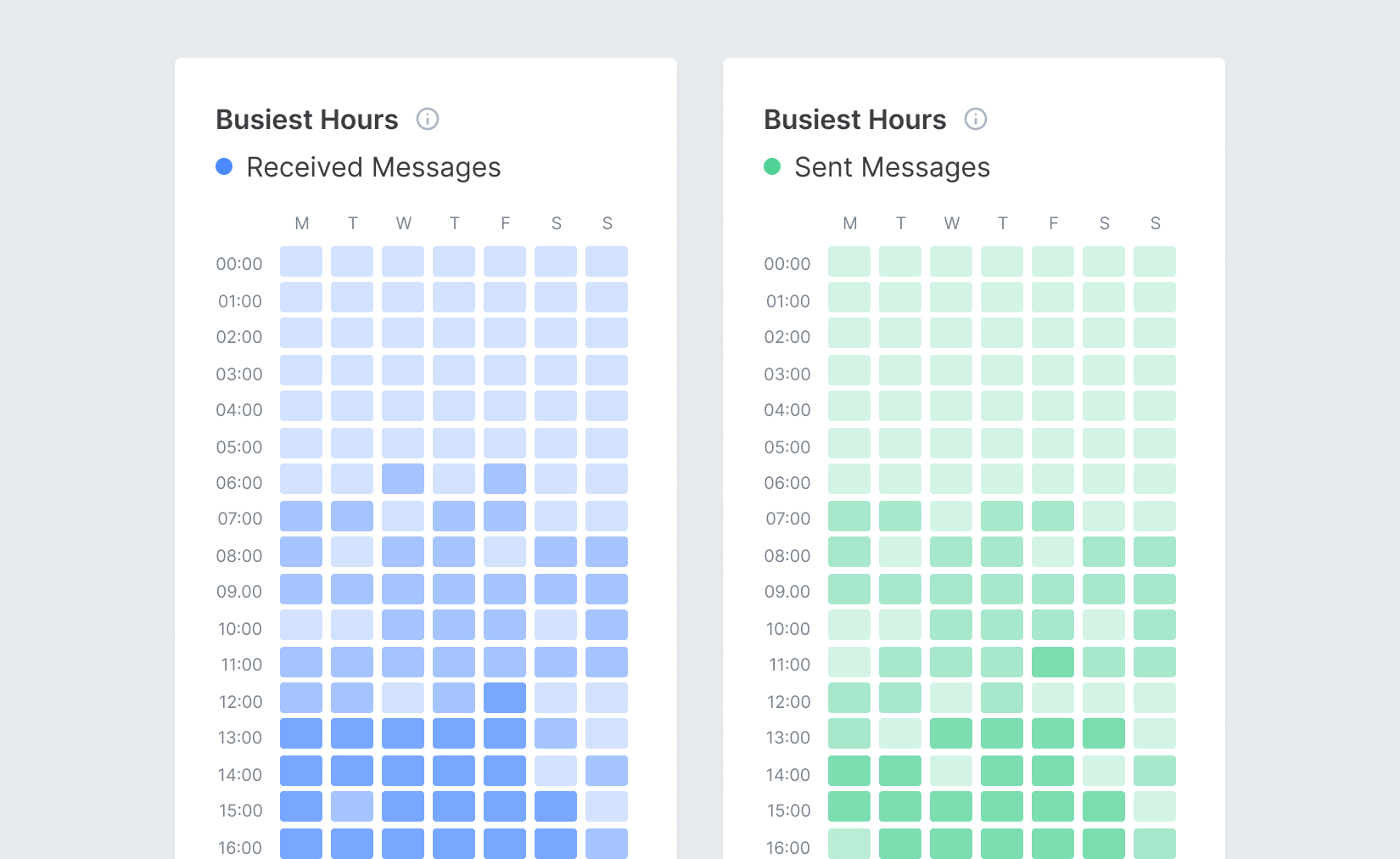 Screenshot of Email Meter, showing analytics and statistics about Busiest Hours