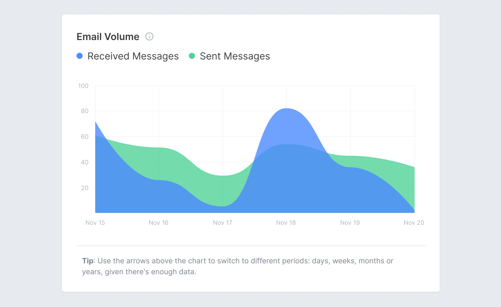 Screenshot of Email Meter, showing analytics and statistics about Email Volume