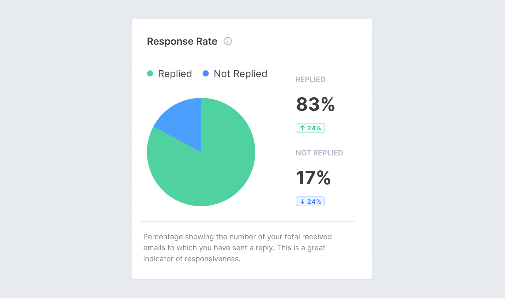 Screenshot of Email Meter, showing analytics and metrics about Response Rate