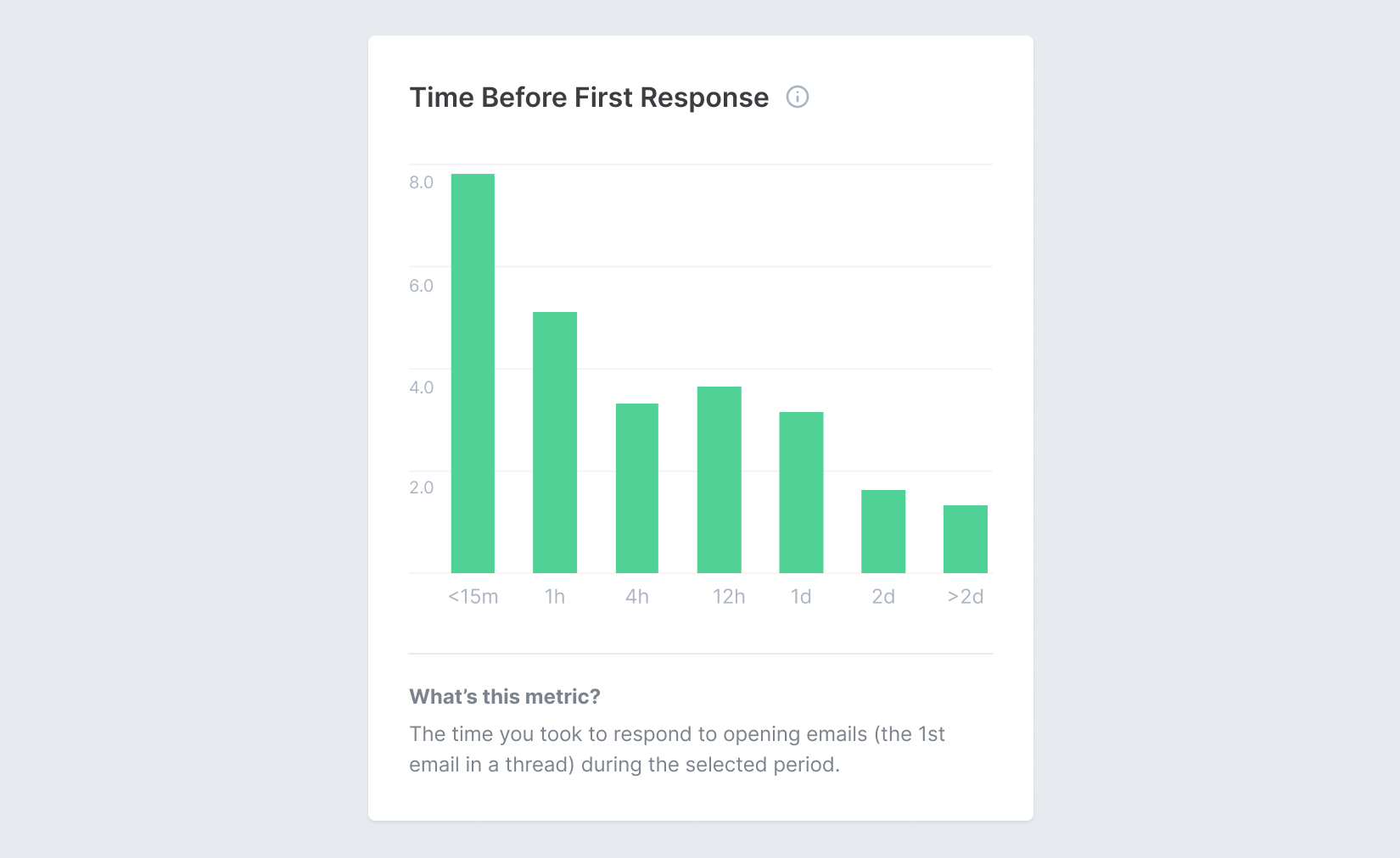 Screenshot of Email Meter, showing analytics and metrics about Time Before First Response Time