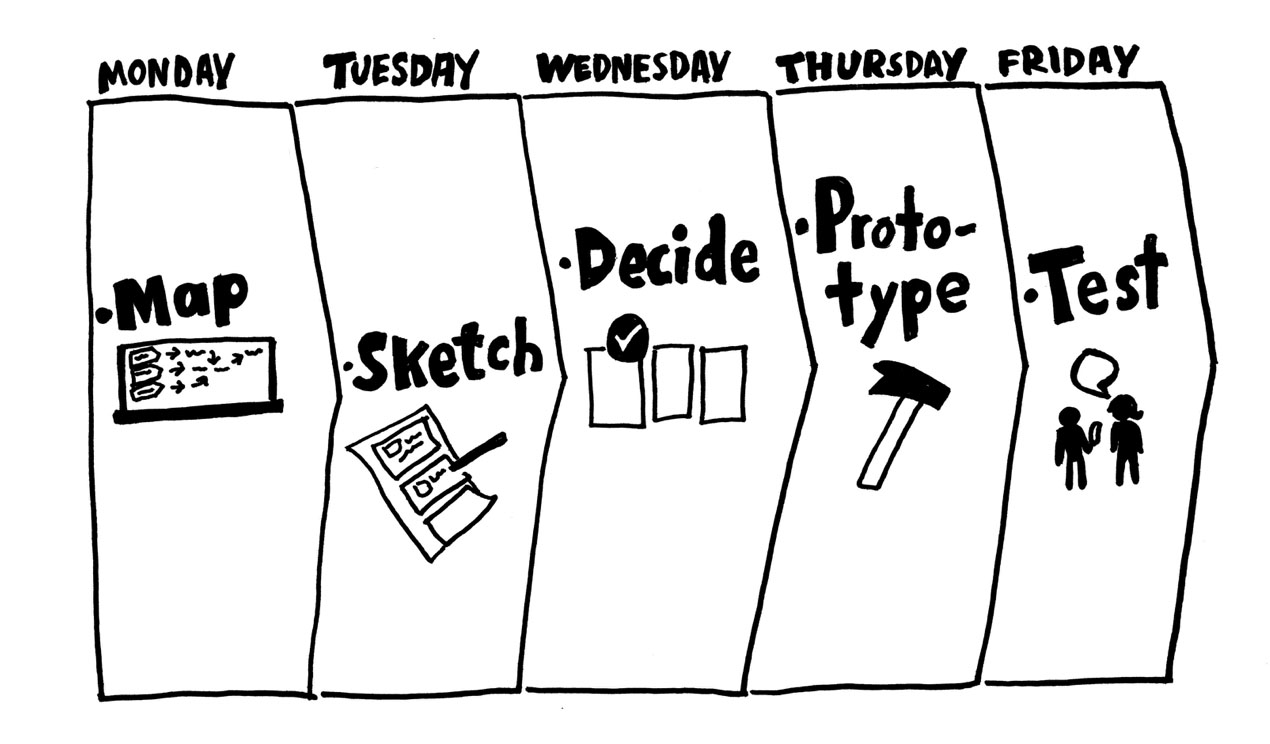 The Design Sprint: 5 Lessons Learned