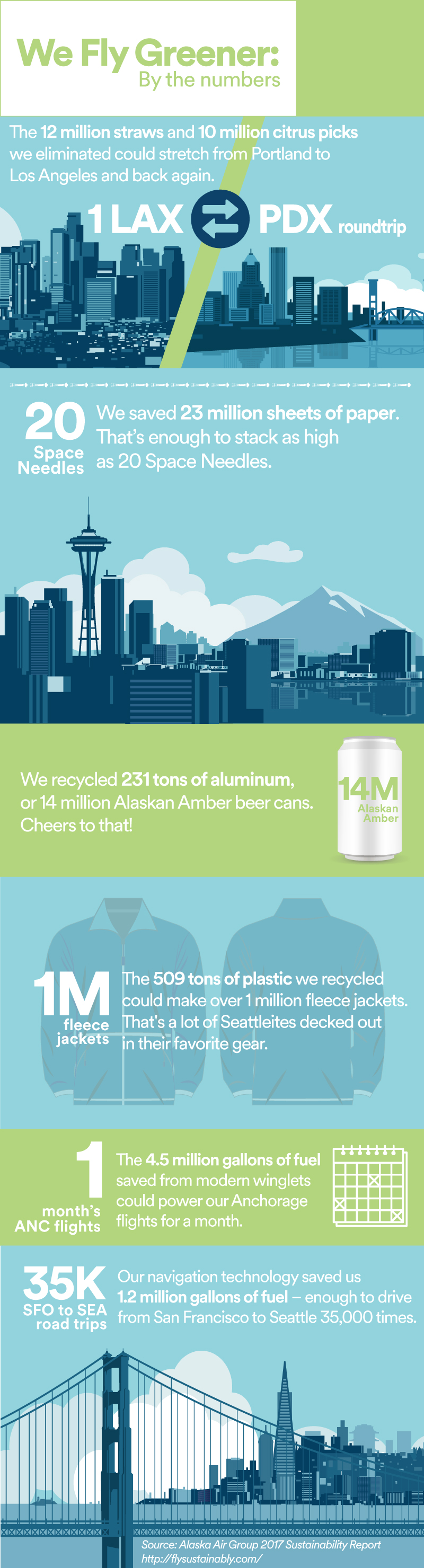 Alaska Airlines Sustainable Travel Infographic
