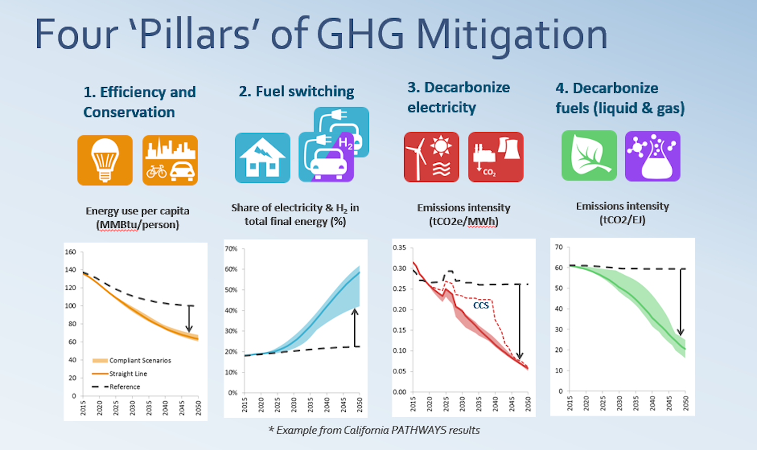 E3's Four Pillars of GHG Mitigation