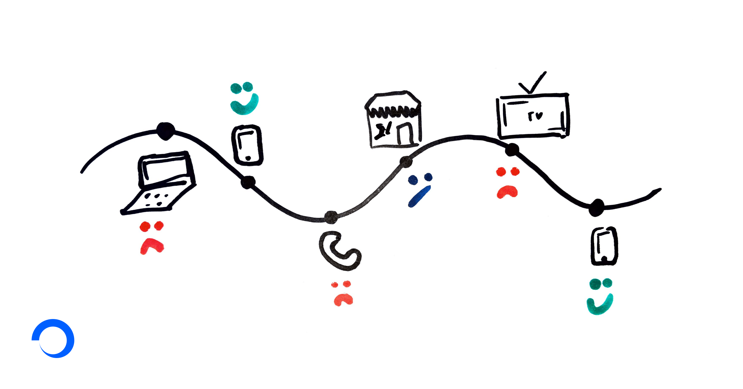 Graphic representing multiple touch points in a user journey
