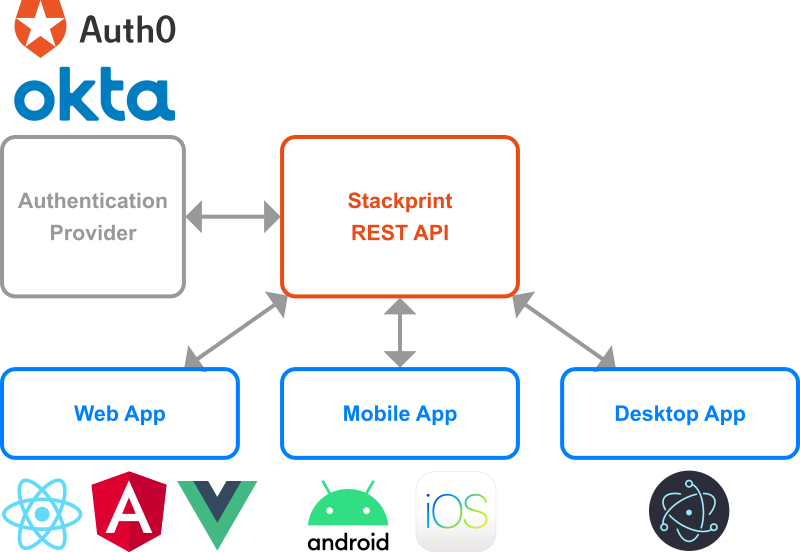 Stackprint within application architecture