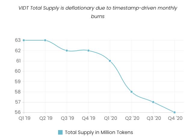 VIDT Max Supply Always Decreasing