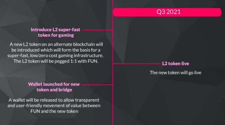 L2 is a new side-chain token running alongside FUN Token