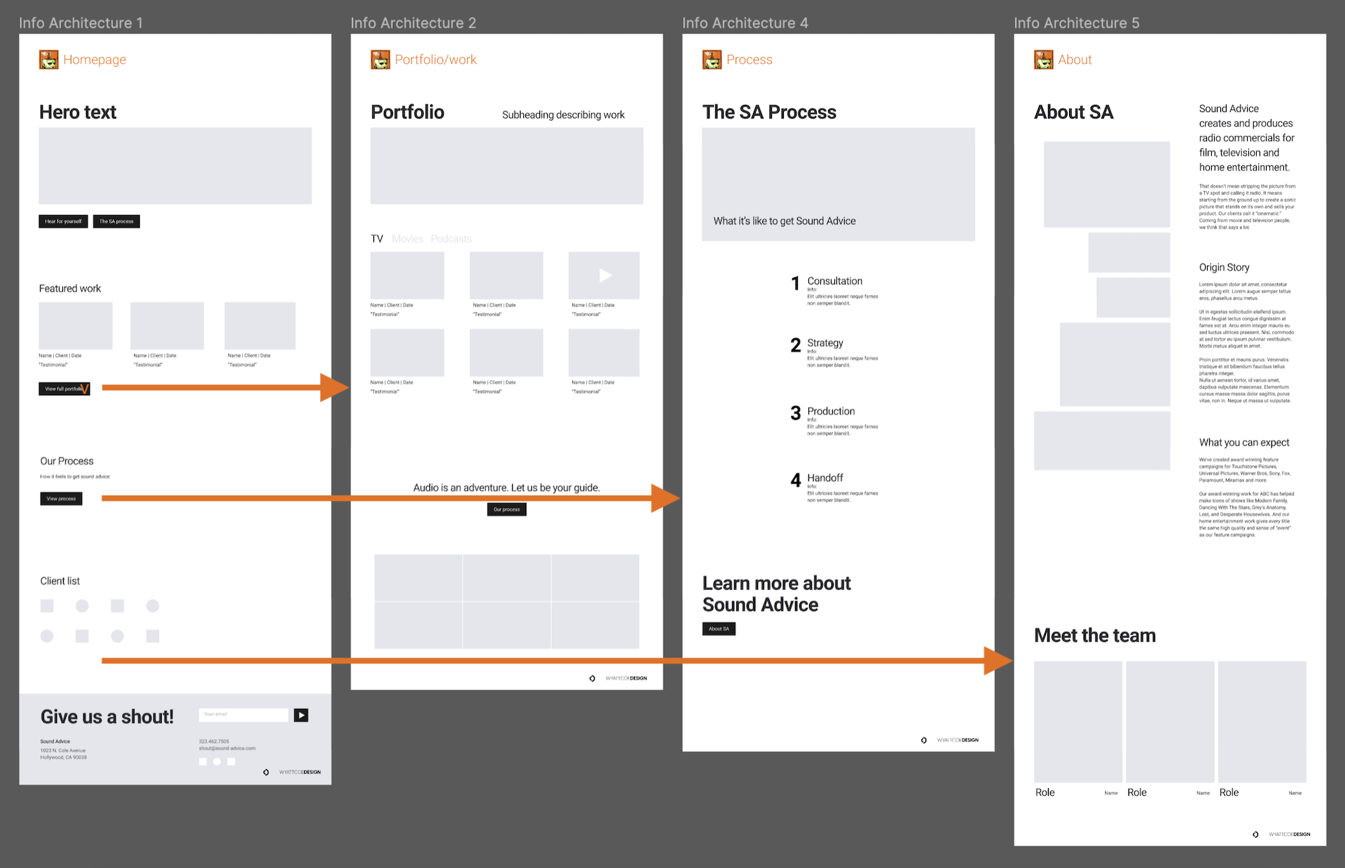 Low fidelity wireframes based on sitemap