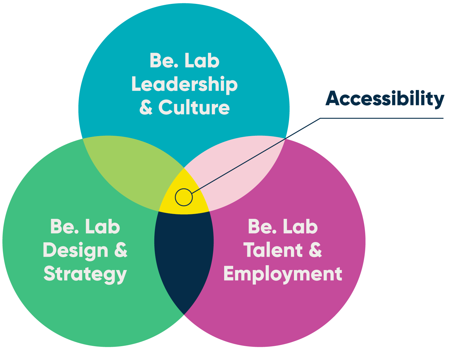 3 circles overlap in a venn diagram- each circle reads as follows: Be. Lab Leadership and Culture, Be. Lab Design and Strategy, Be. Lab Talent and Employment. The part of the diagram where the three circles overlap is called Accessibility.