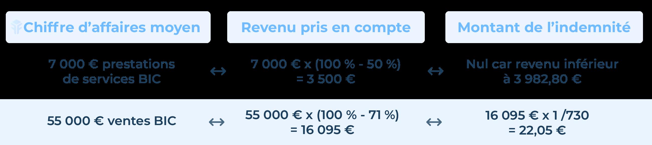 Exemples de calcul des indemnités journalières maladie