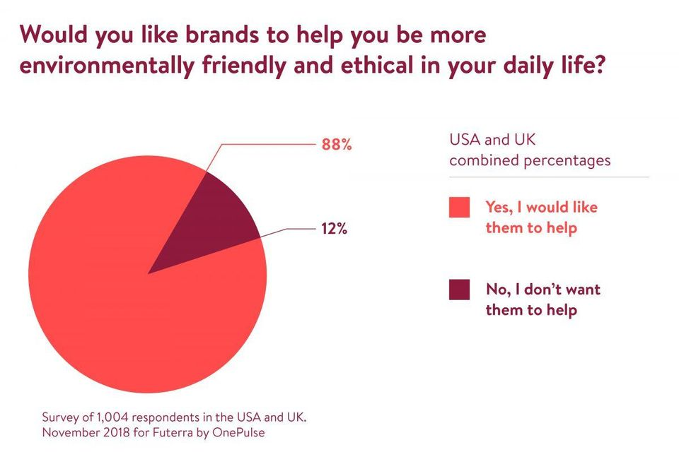 88% of consumers want brands to help them live sustainably