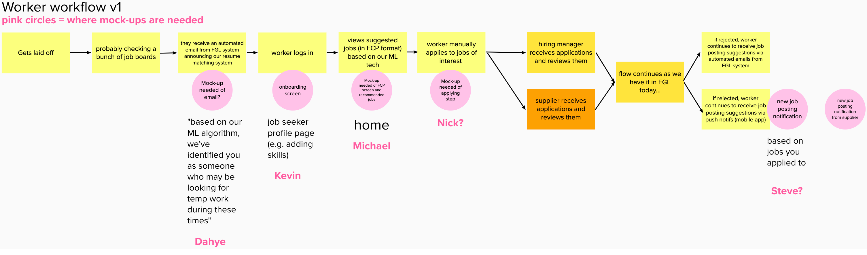 Our user workflow that I led the creation of