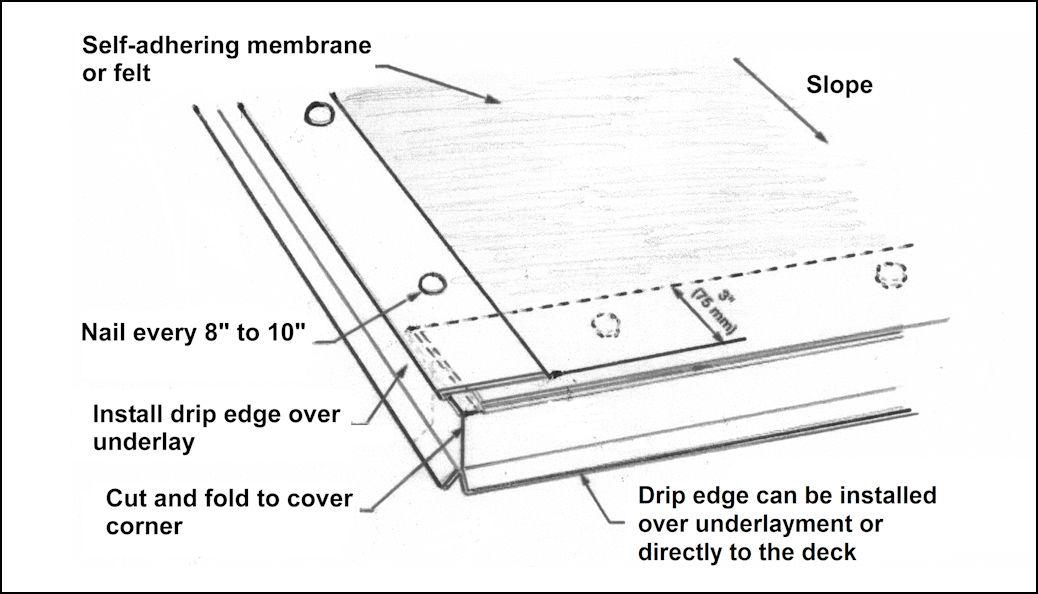 Diagram - Installation of Drip and Rake Edges