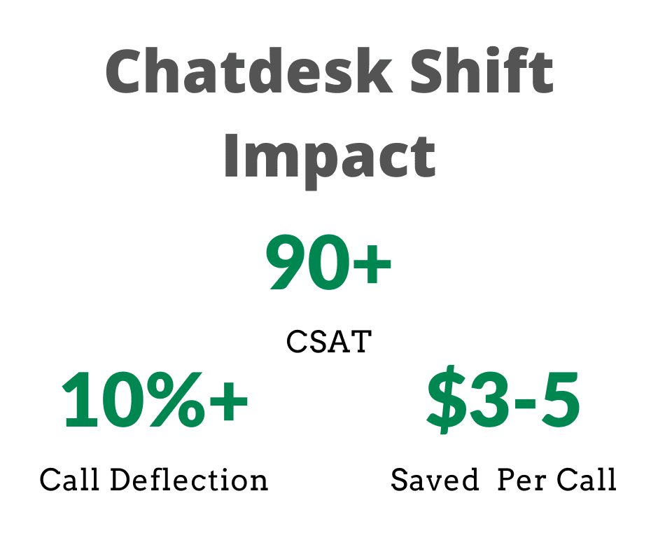 Call Deflection ROI and Savings