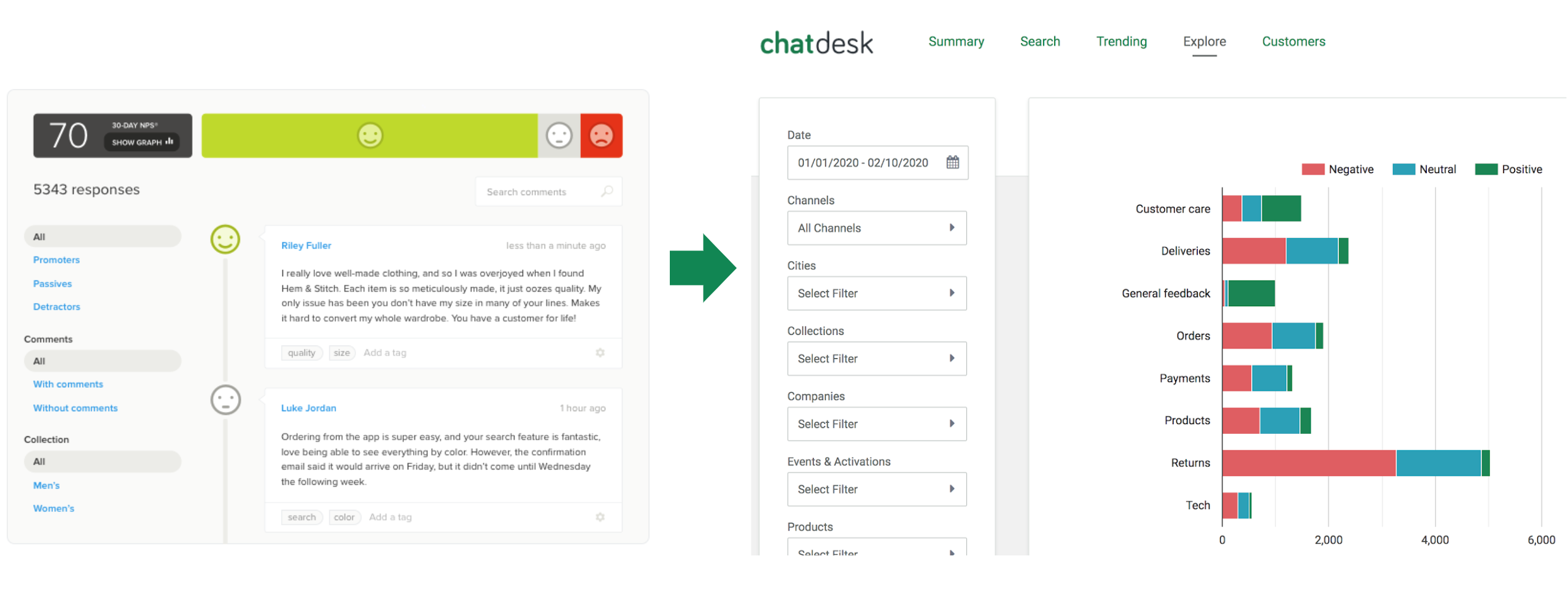 Customer feedback from Delighted surveys can be automatically analyzed in Chatdesk Trends