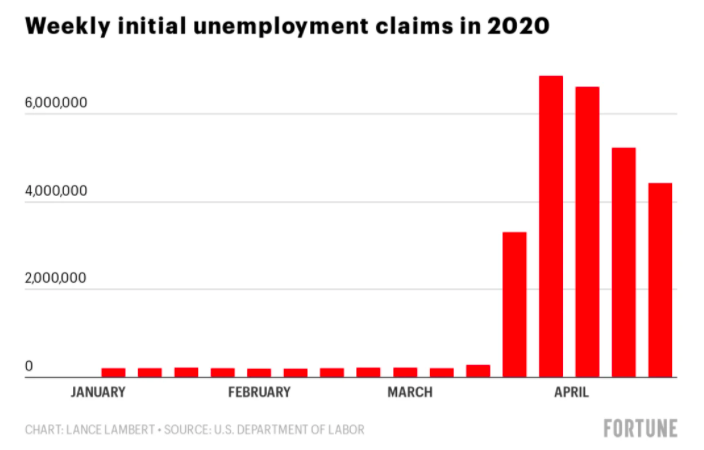Weekly initial unemployment claims in 2020
