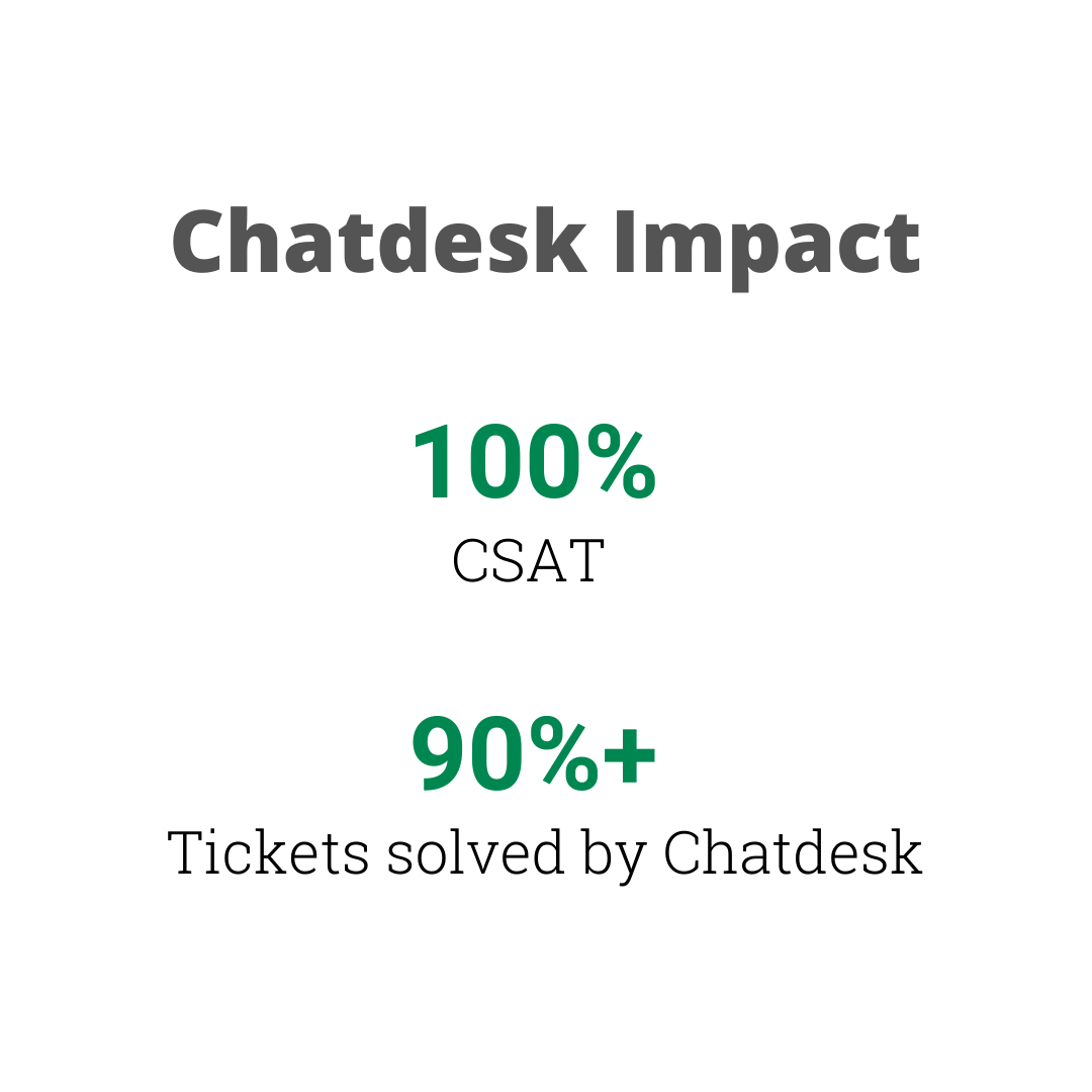 Chatdesk Impact for Fable 100% CSAT 90%+ tickets solved by Chatdesk Team