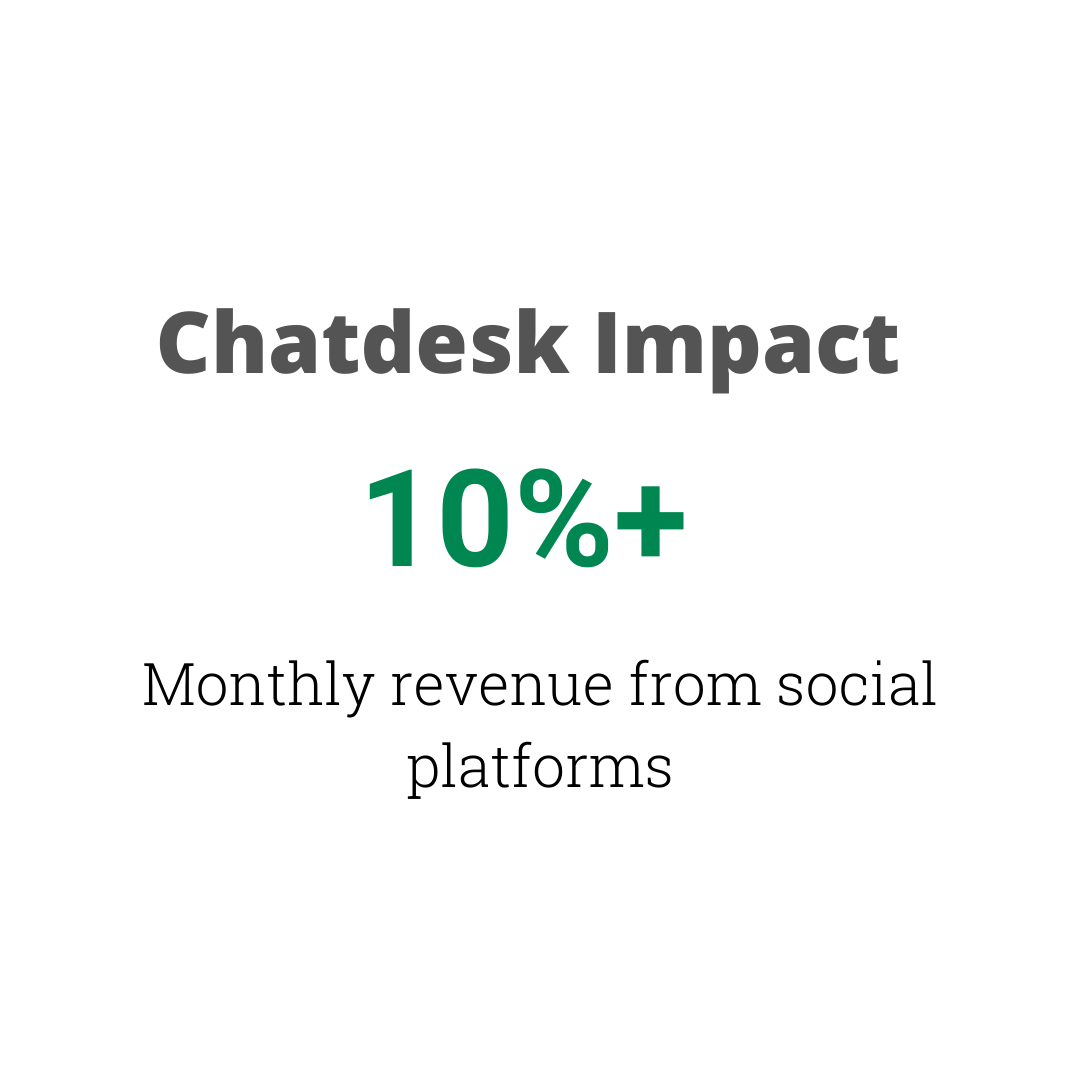 Chatdesk Impact for Mented Cosmetics 10%+ monthly revenue from social platforms