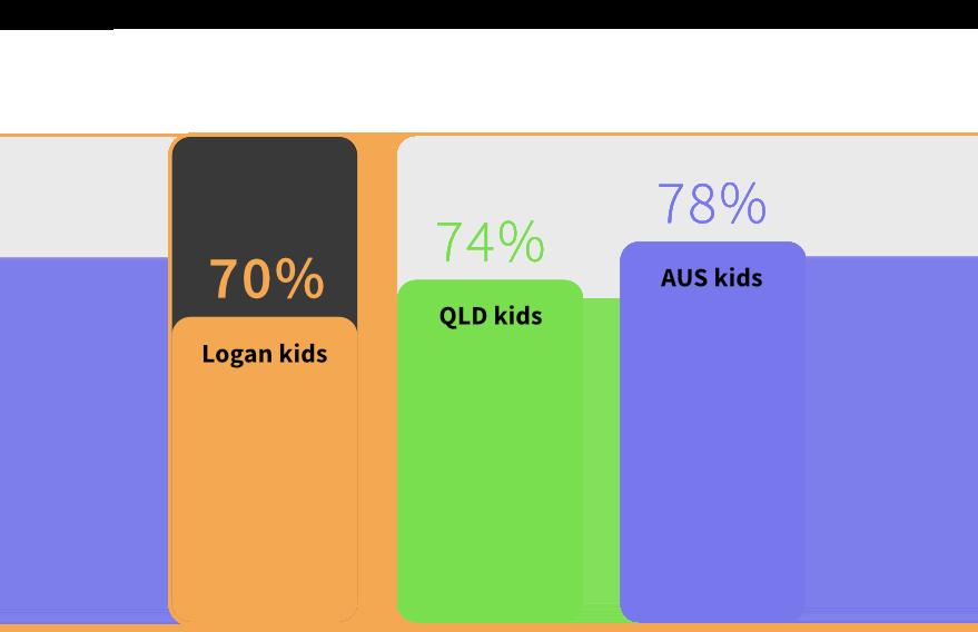 Kids in Logan are developmentally more vulnerable