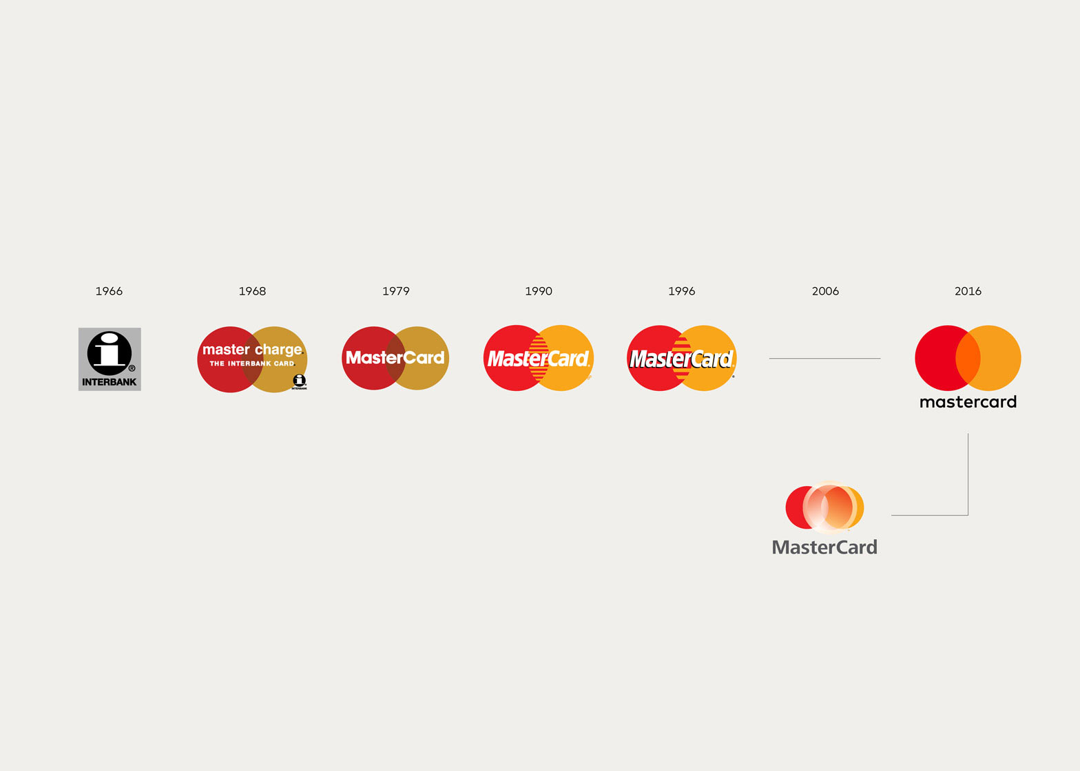 A chart documenting the evolution of the mastercard logo