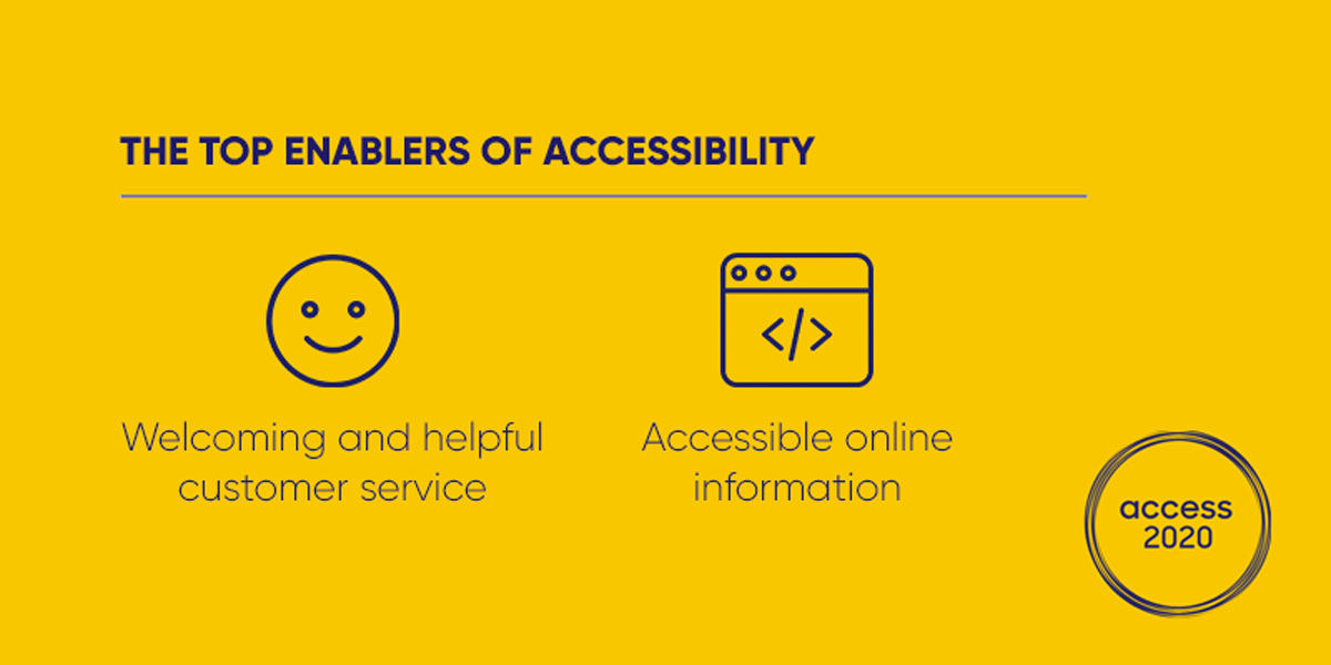"A cheerful yellow infographic, with the header ""The top enablers of accessibility"", followed by a smiley face and the words ""Welcoming and helpful customer service"", and an icon denoting a website with the words ""Accessible online information""."