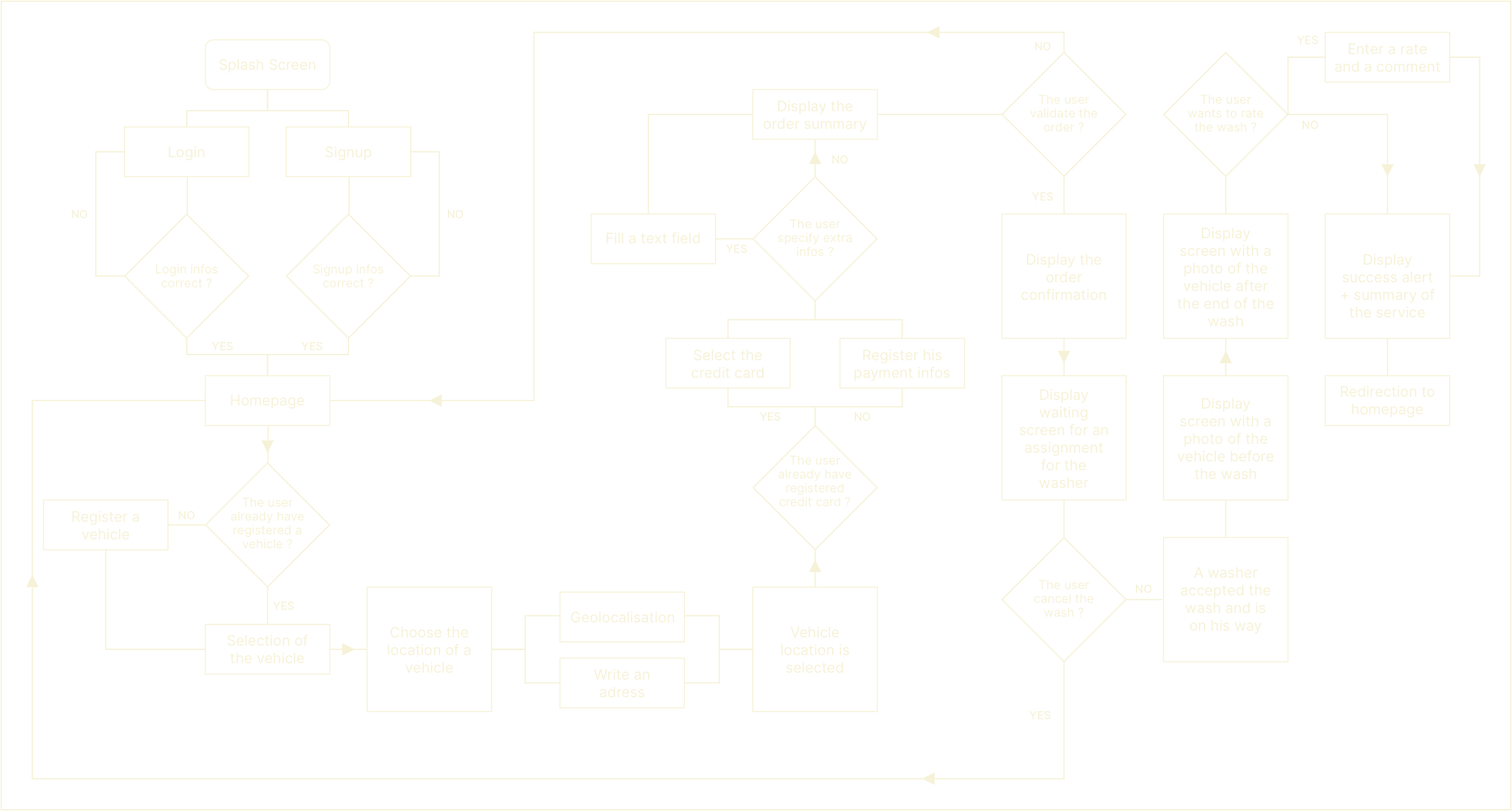 graphic showing a task flow made for iZclean