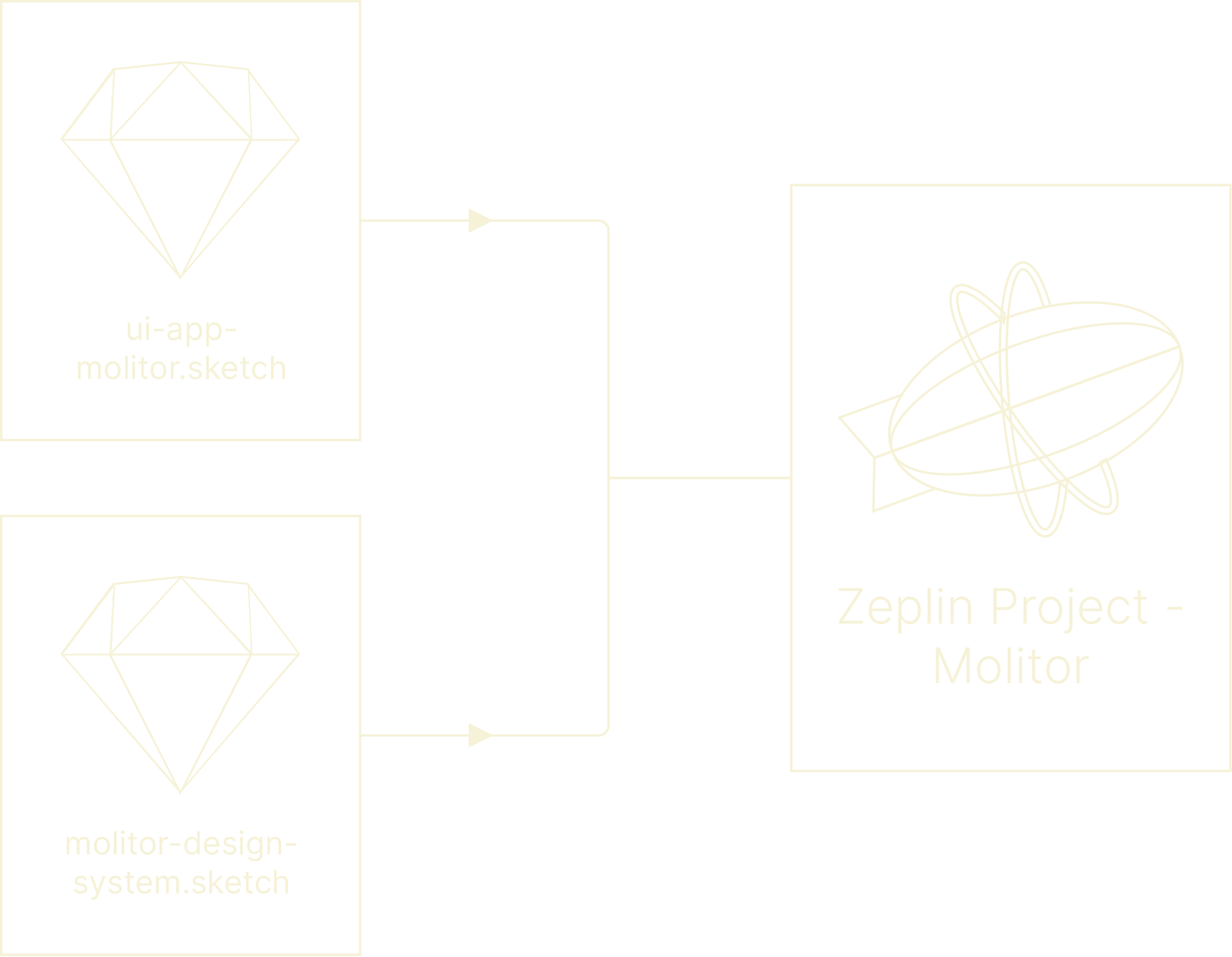 graphic showing process between design and development stages during molitor project