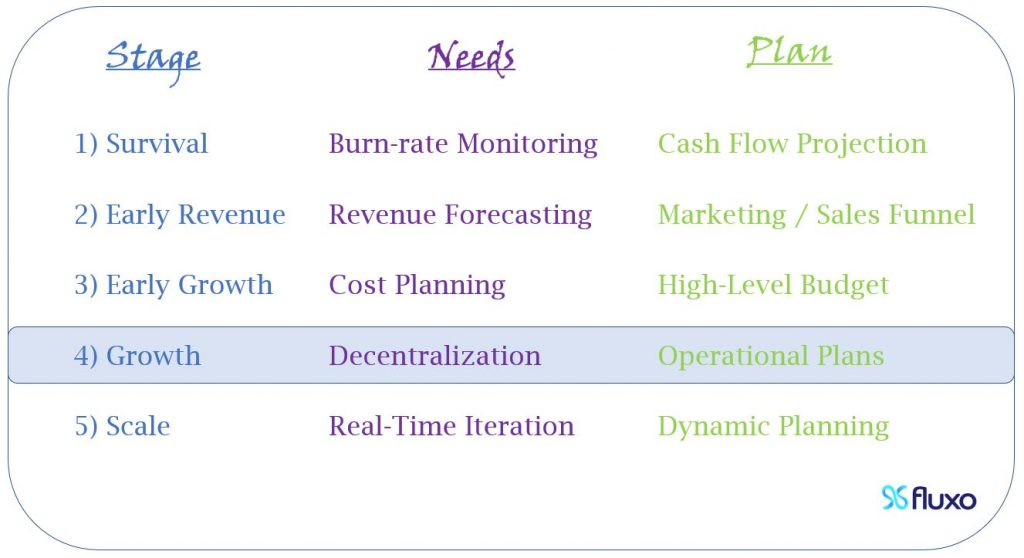 At Growth, you need decentralization, so you should start Operational Plans.