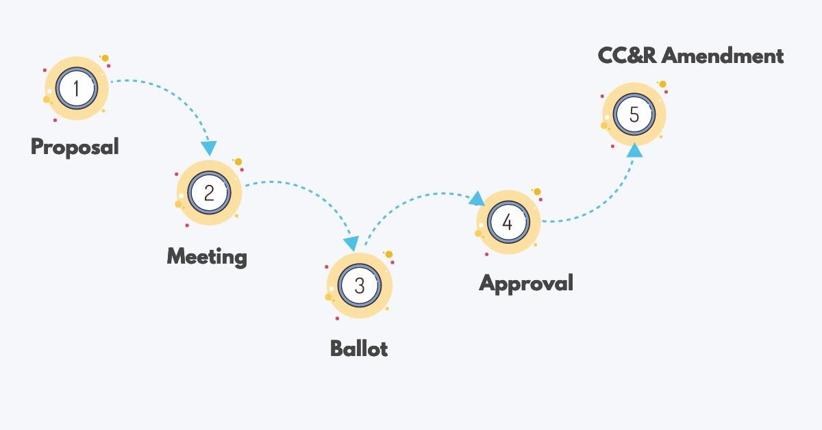 HOA CC&R Change Process.