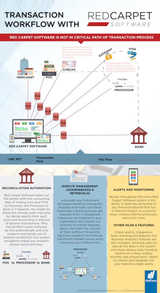 ftps_rcs_transactionflow_infographic