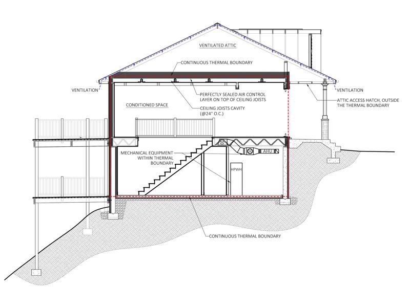 building-section-air-tight-ventilated-attic