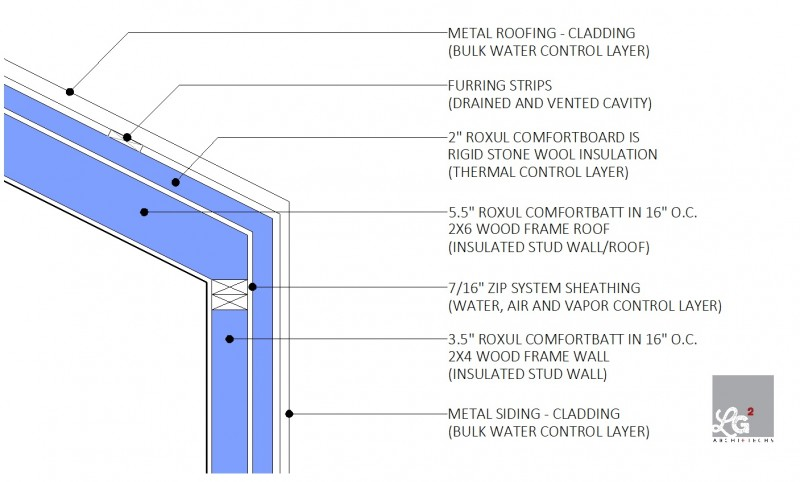 zip system roxul perfect wall and roof