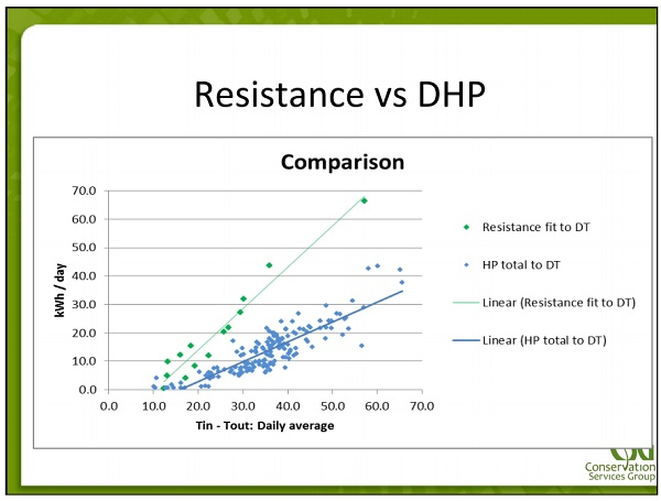 Resistance Heat vs Heat Pump Bruce Harley