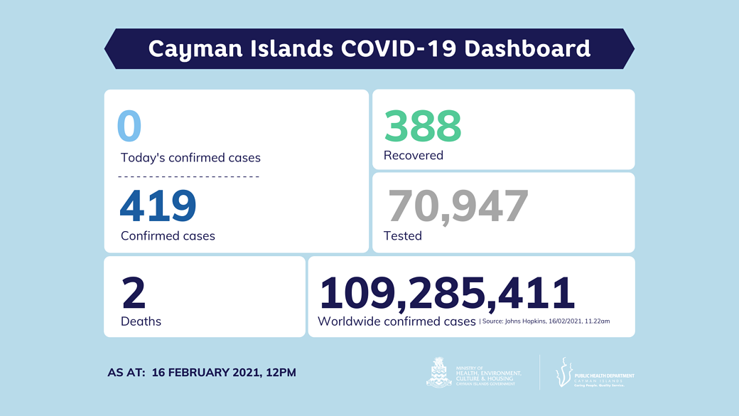 COVID-19 Testing Update 16 February 2021