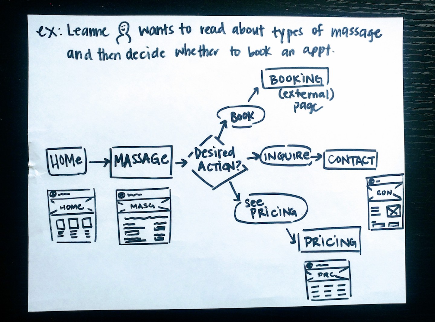 Hand-drawn diagram showing a sample pathway a person might take on the website in order to book an appointment.