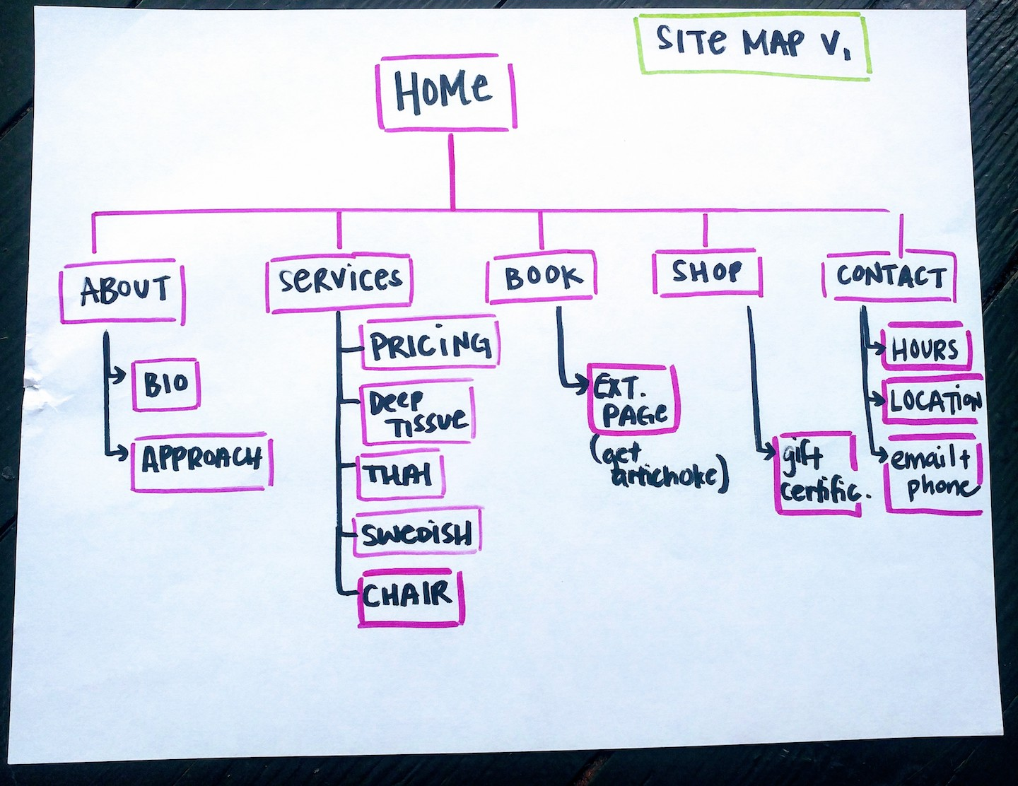 Hand-drawn diagram showing a hierarchy of site pages.