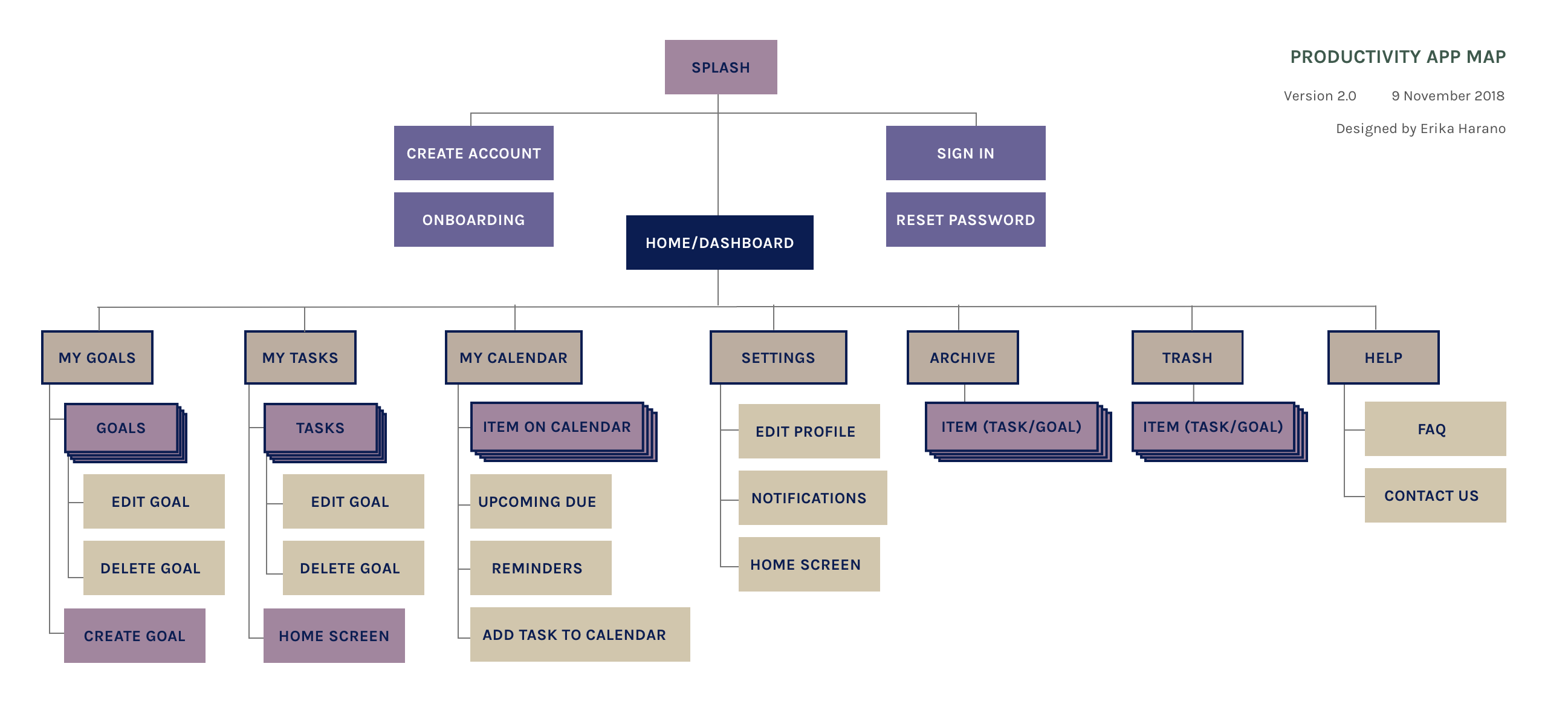 A diagram depicting the application's structure and information hierarchy (application map.)
