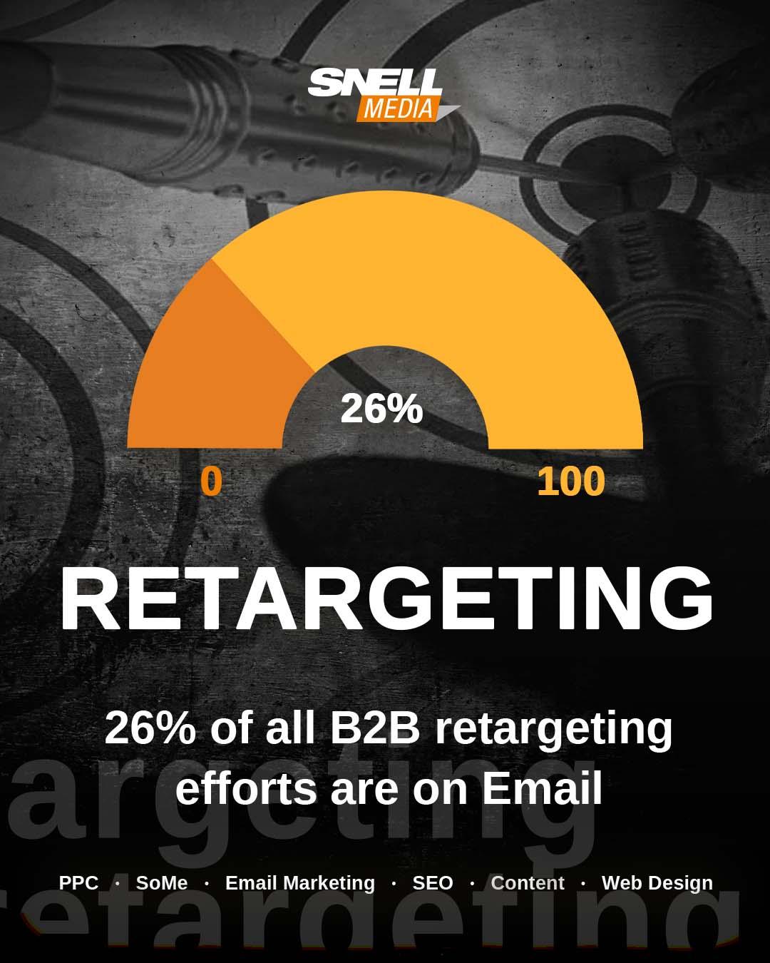 Retargeting Email Marketing Artificial Intelligence