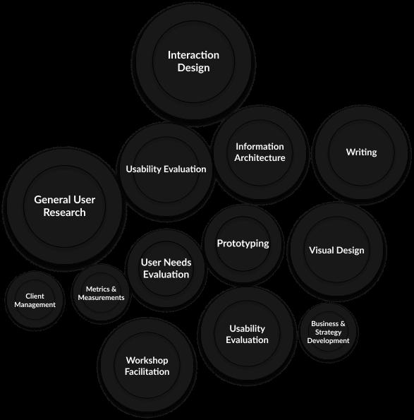 Design Skills Cloud