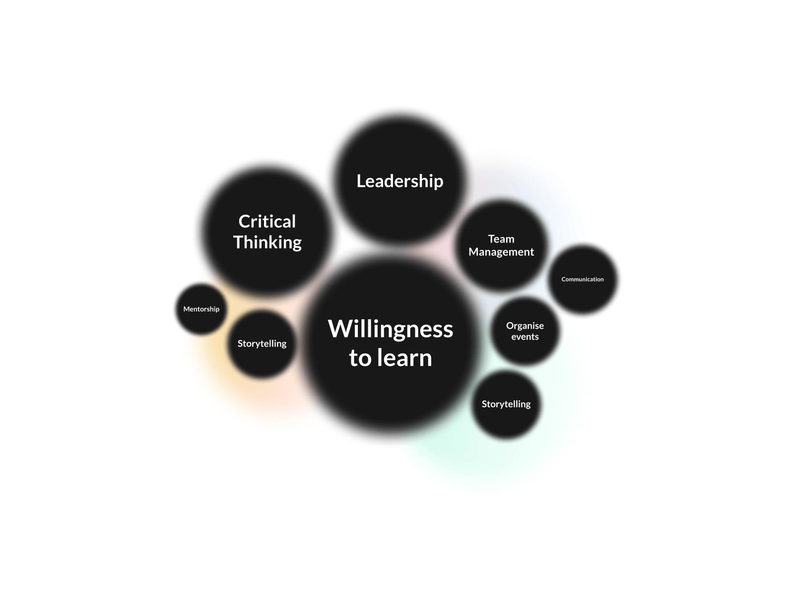 MuchSkills - Soft Skills Visualization
