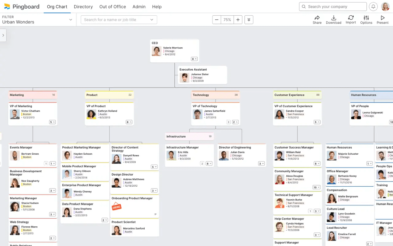 Pingboard Org Chart is interactive and some good functionality and integrations