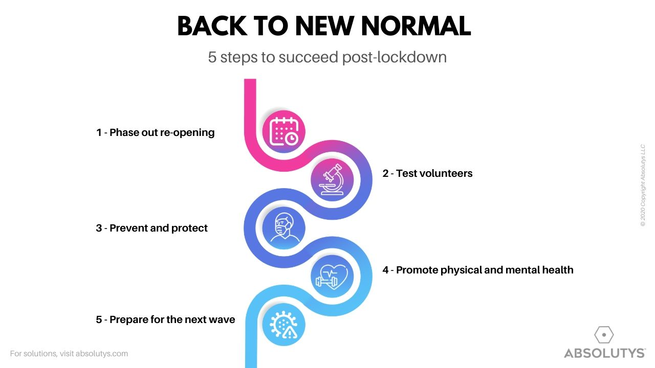 Absolutys Back To New Normal 5 Steps To Succeed Post Lockdown
