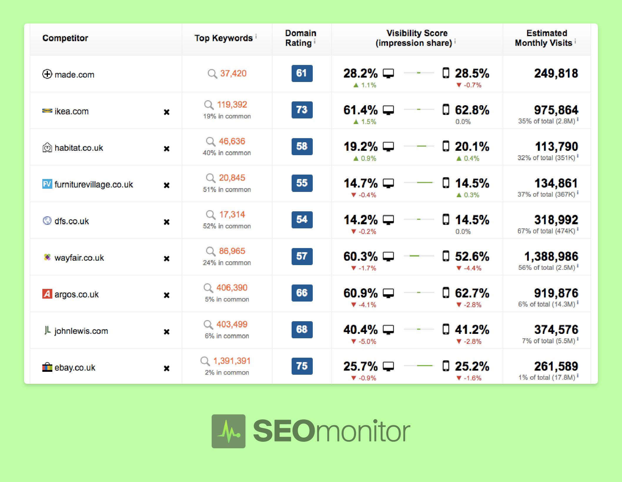 SEOmonitor Competitor analysis